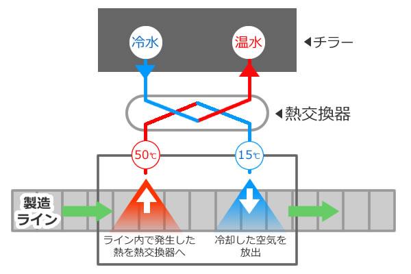 化学製品メーカー向け多管式熱交換器
