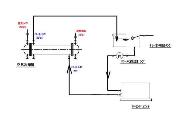 化学製品製造業向けシェル&チューブ式熱交換器